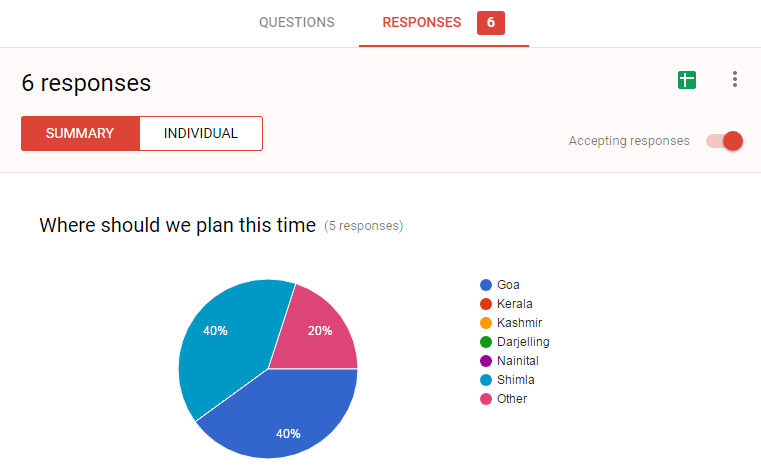 Google Forms Charts